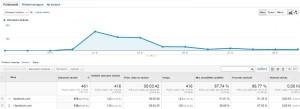 Printscreen z Google Analytics z minulého září...